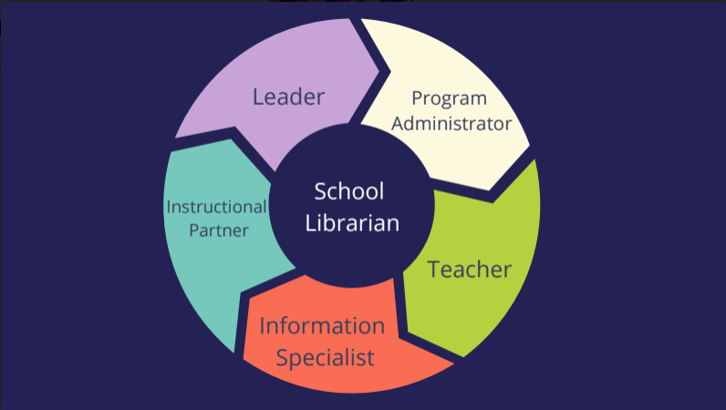 circle graphic with leader, program administrator, teacher, instructional partner, and information specialist around the outside with school librarian inside